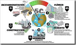 industria-cementera-presenta-hoja-ruta-neutralidad-climatica-2050